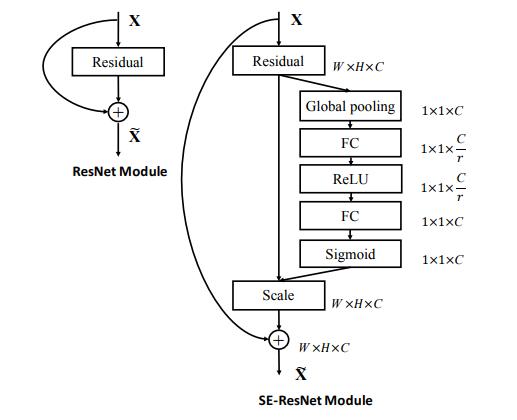 SENet mxnet | :fire::fire: A MXNet implementation of Squeeze